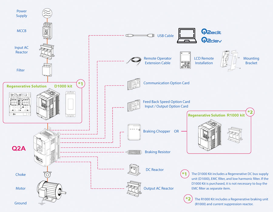 Frequency inverter Omron Q2A System Configuration