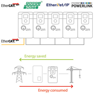 Omron frequency inverter Q2A Energy Integration