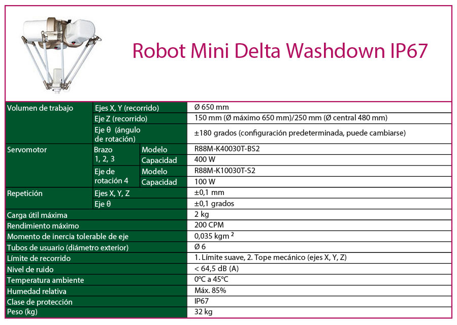 Mini Delta Washdown IP67
