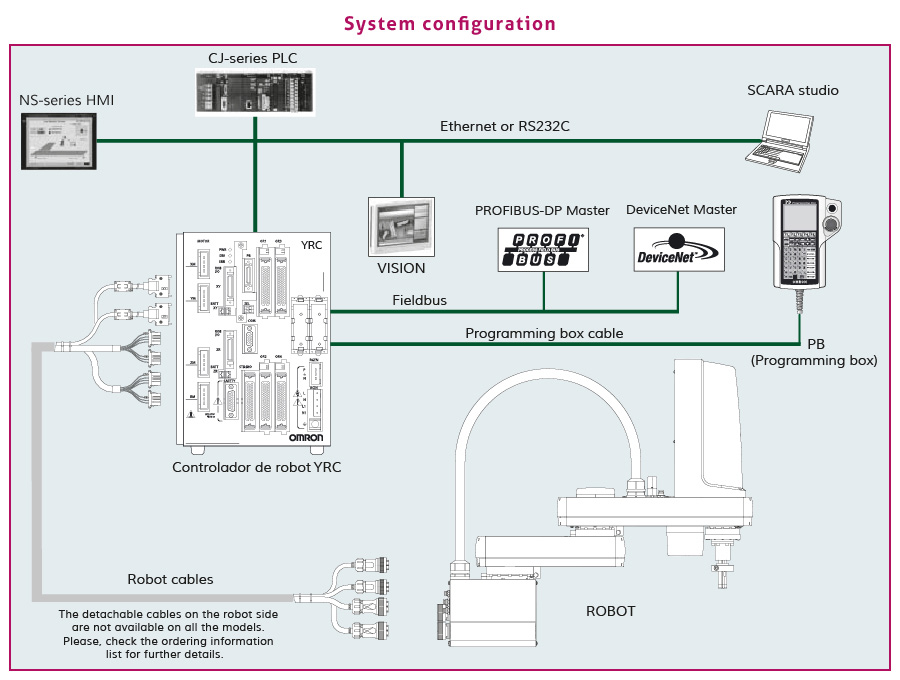 SCARA Robots System configuration